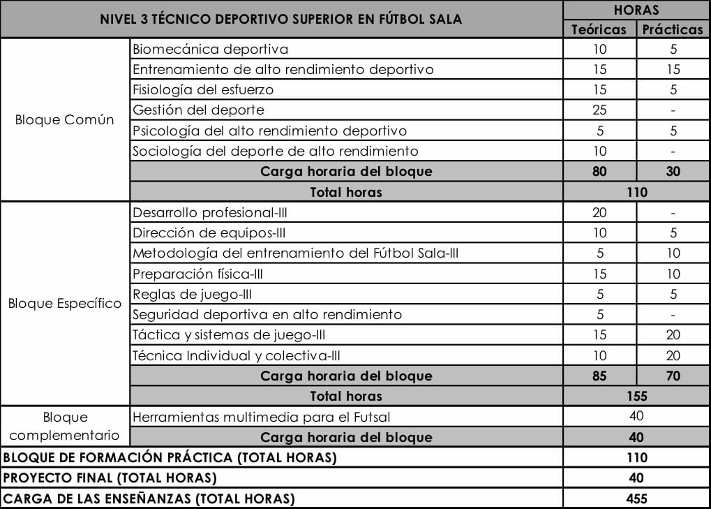 curso-nivel3-tecnico-deportivo-futbol-sala